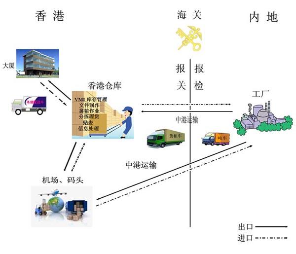 中港吨车,中港吨车运输,香港吨车运输流程图-深圳市东胜物流有限公司