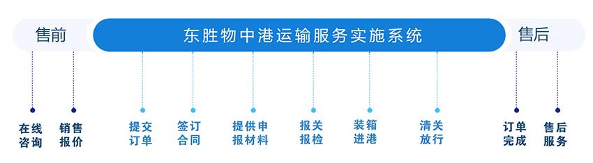 青岛到香港物流专线,青岛到香港运输保障